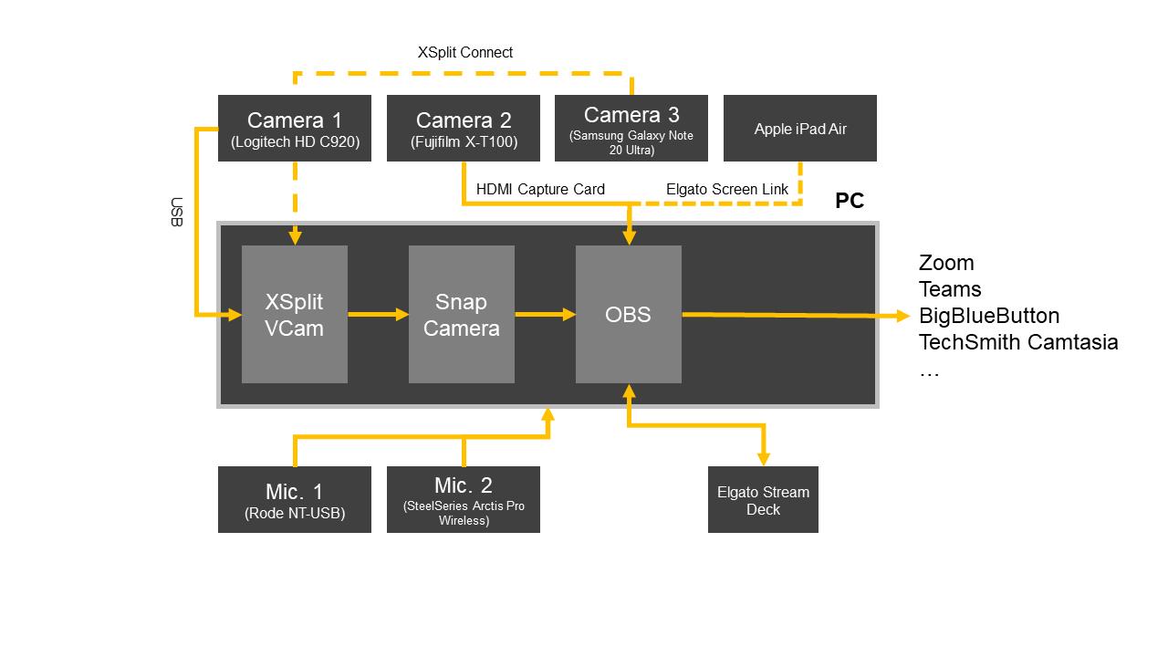 Diagram of the Setup