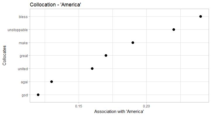 Collocations America