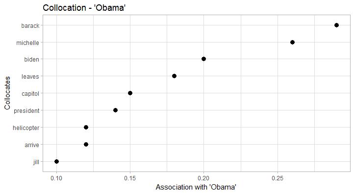 Collocations Obama
