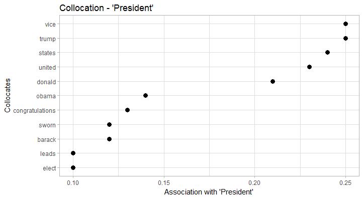 Collocations President