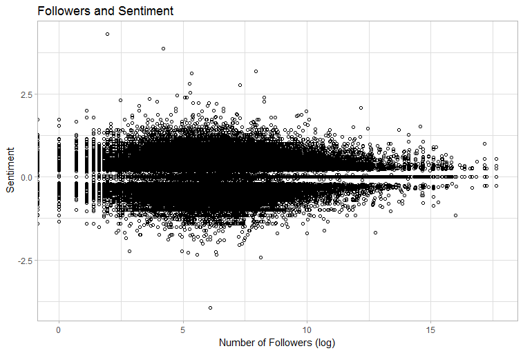Followers and Sentiment