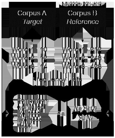 Keywords Method