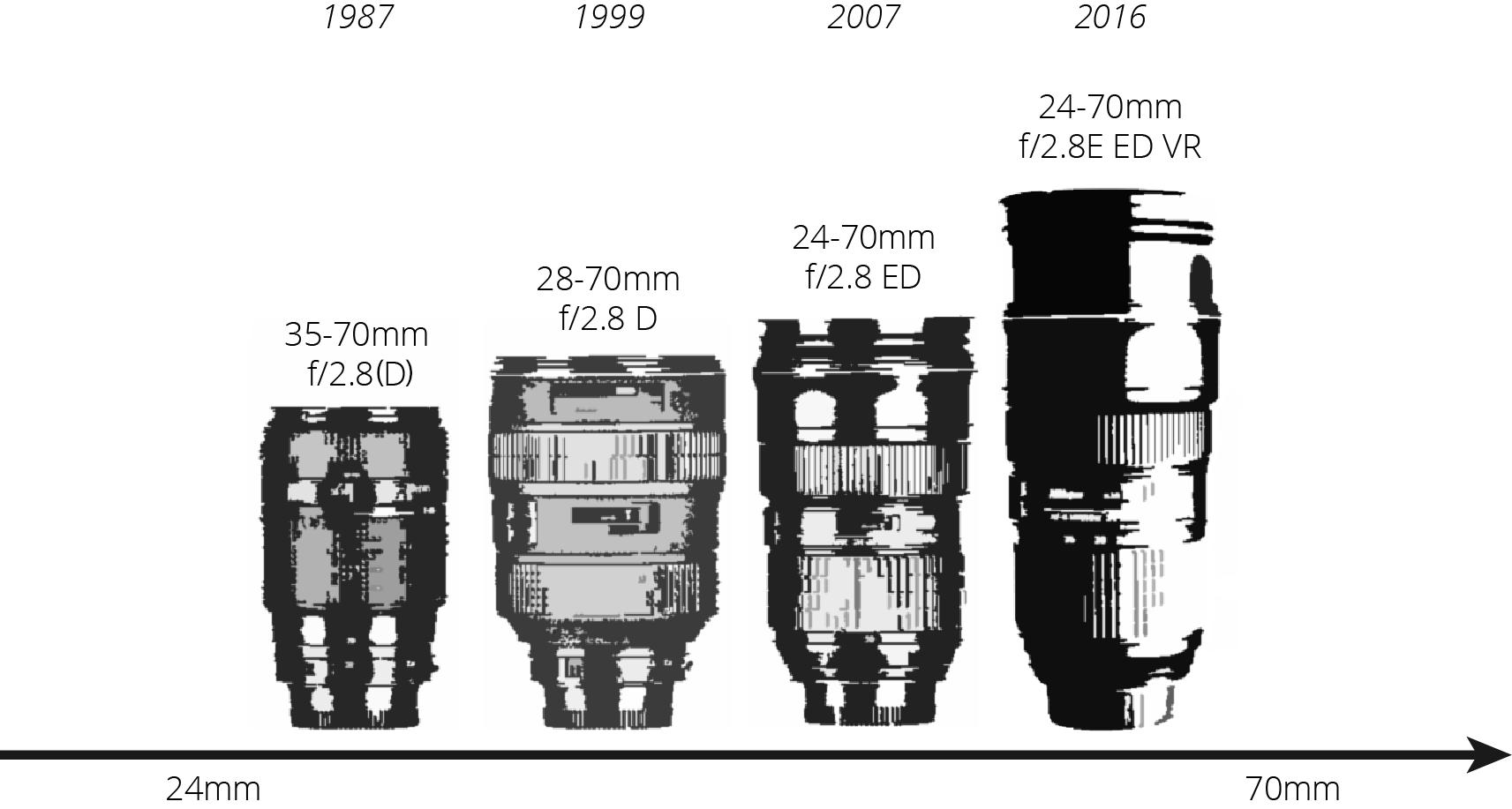 Nikon 2.8 Midrange AF Zoom Lenses